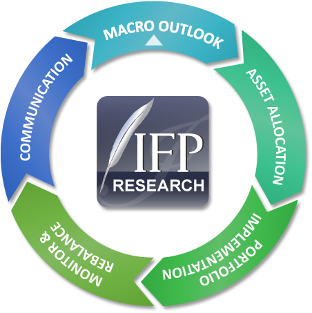 IFP Investment Process